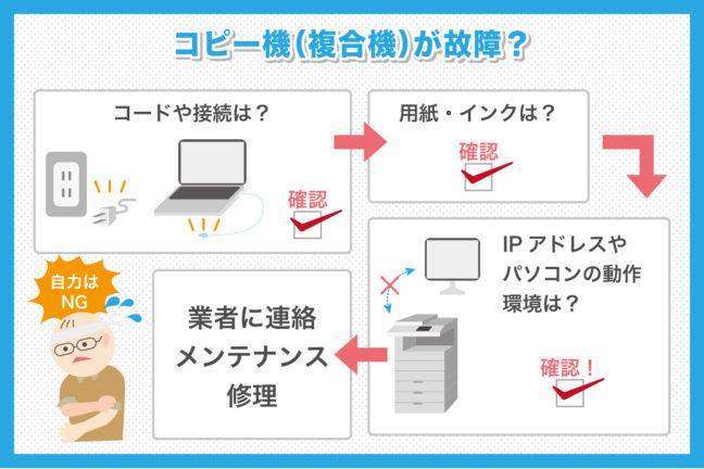 コピー機・複合機が故障した場合はどうしたらいいの?故障後の手順について解説