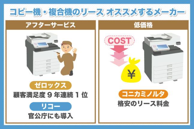 コピー機・複合機リースするならどのメーカーがオススメなの?「アフターフォロー」なら「ゼロックス」「リコー」、「価格」なら「京セラ」「シャープ」!